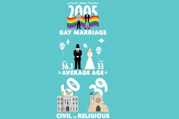 Getting married in Spain: in figures