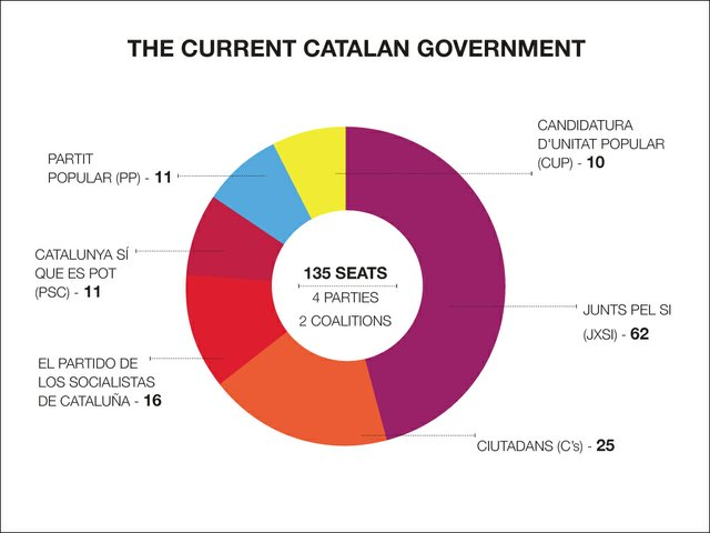 Catalan government infographic web.jpg
