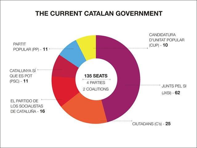Catalan government infographic web.jpg