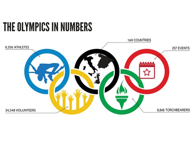 Olypmics in Numbers.jpg
