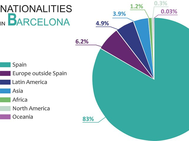 nationalities-in-Barcelona-pie-chart.jpg