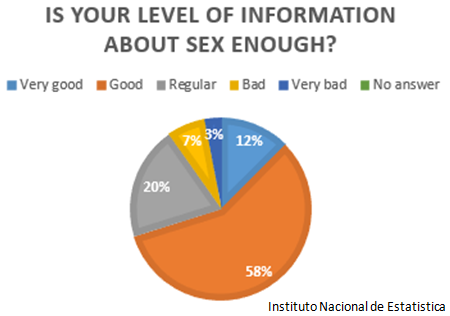 Sex Info Survey