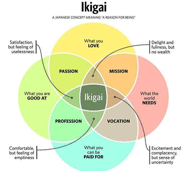 Ikigai-venn-diagram,-by-Ben-Freeman-(Flickr).jpg