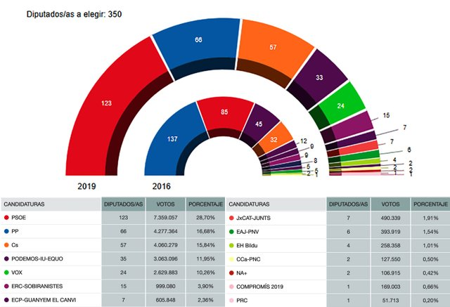 Spain's-Ministry-of-interior-grahics-2019-election-results-02.jpg