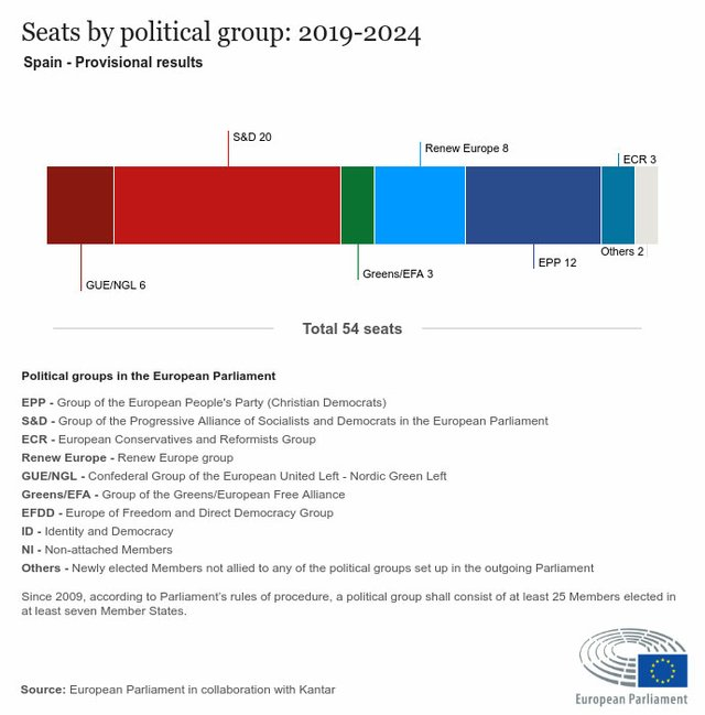 Seats-by-political-group-Spain2019-2024.jpg