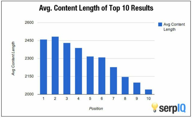 Average-Content-Length-of-Top-10-Results.jpg