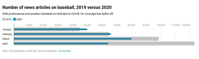 Number-of-news-articles-on-baseball,-2019-versus-2020.jpg