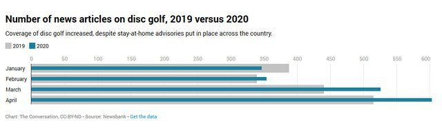 Number-of-news-articles-on-disc-golf,-2019-versus-2020.jpg