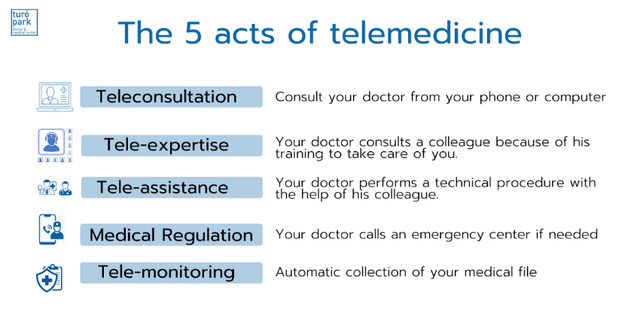 5 acts of telemdeicine.png