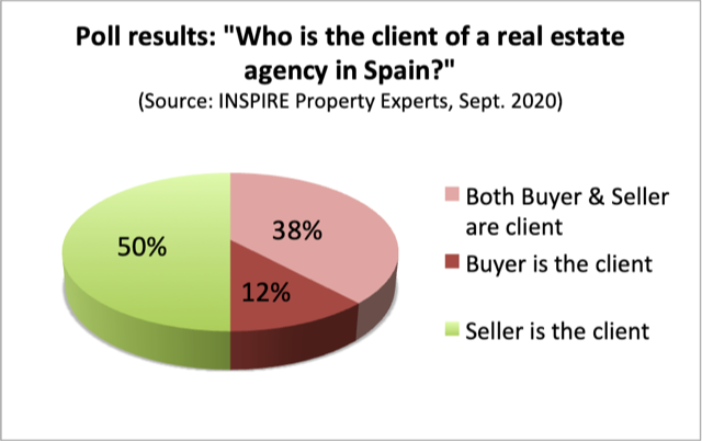 Realtor-Spain-Client-Poll-INSPIRE-Property-Experts.png