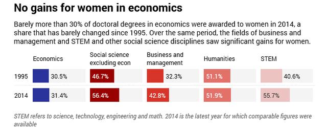 Screenshot_2021-03-15 The gender gap in economics is huge – it's even worse than tech.png