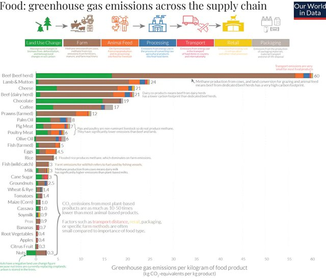 Greenhouse-gas-emissions-across-the-supply-chain.jpg