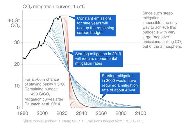2018_Mitigation_Curves_1.5C.png