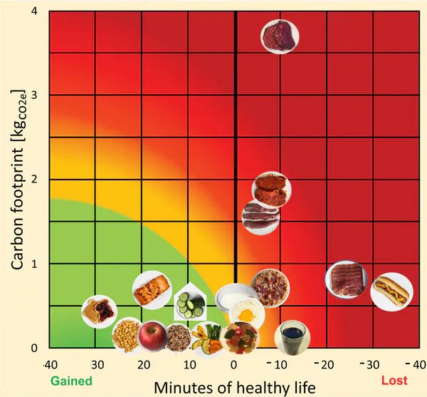 relative positions of select foods.png